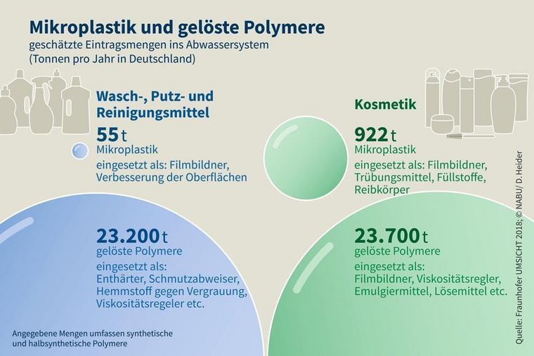 980 Tonnen Mikroplastik gelangen jährlich ins Abwasser